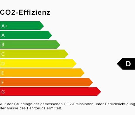 Energieeffizienzklasse D